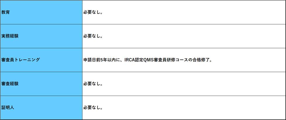 IRCA審査員
